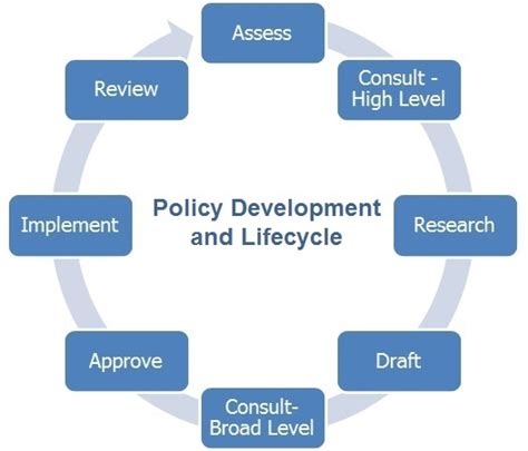 software test policy template policy procedure development