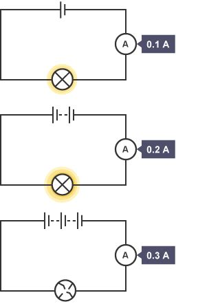 parallel circuits bulbs are brighter bitesize national 4 physics applications of series and parallel circuits revision 3
