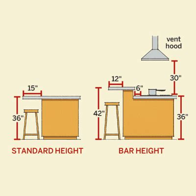 Kitchen Island Bar Height by Planning Dining And Cooking Dimensions All About