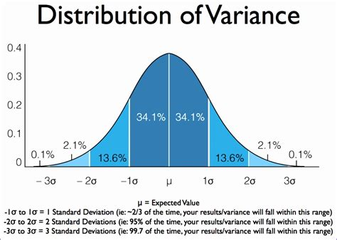 normal distribution curve excel template 5 normal distribution excel template exceltemplates