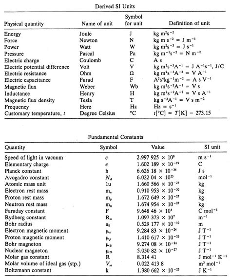 typography unit converter 4 best images of mass spectroscopy chart functional groups ir spectrum peaks table chemical