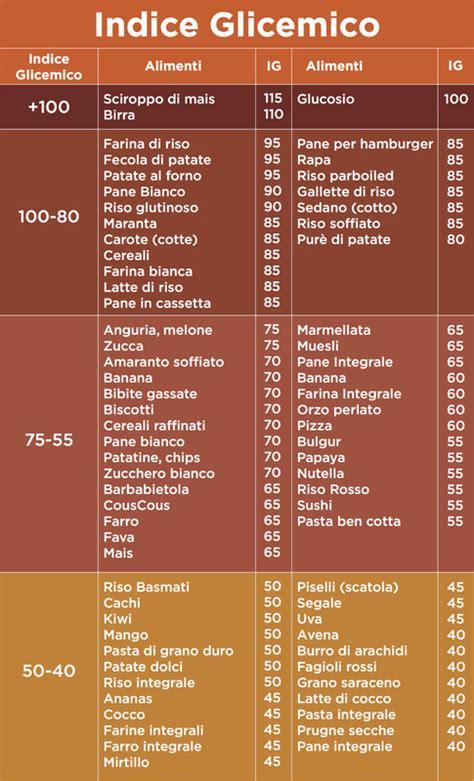 indice glicemico alimenti tabelle indice glicemico e carico glicemico come influenzano il