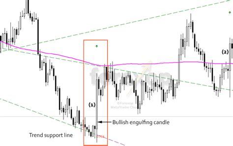 bullish reversal pattern definition is the bullish engulfing candlestick a reliable pattern