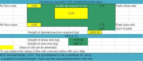 Pearson Square Worksheet by Pearson Square Spreadsheets