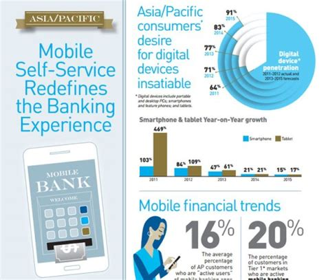 Infographic Mobile Self Service Redefines Banking