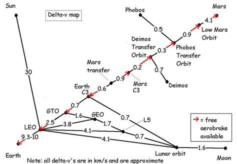 ksp delta v map far kerbal space program delta v chart pics about space