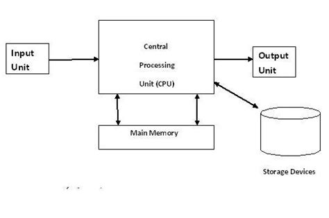 what is computer explain with block diagram schematic diagram of a computer wiring diagram and