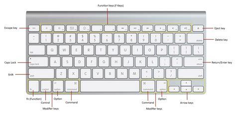 layout tastiera wikipedia image gallery tastiera