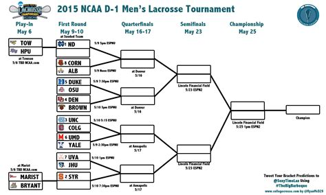 2016 ncaa mens lacrosse bracket 2015 ncaa brackets printable brackets car interior design