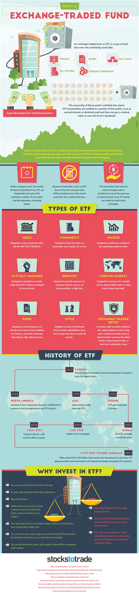 s p index fund etf infographic what is an etf