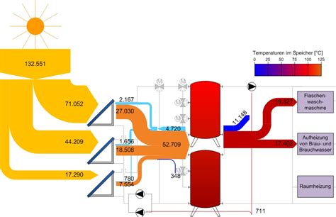 sankey diagram solar power solar sankey diagrams