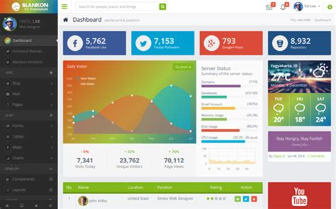 free bootstrap themes yii these bootstrap admin themes are material design inspired