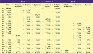 accounting equation worksheet