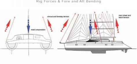 catamaran boat diagram how are catamaran masts fixed down catamarans guide