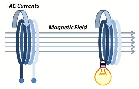 Tesla Magnetic Field Tesla Breakthrough Magnetic Resonance Coupling