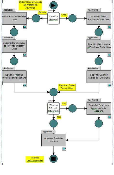 accounts receivable flowchart exle erp accounts payable and receivable