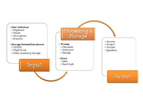 data processing cycle diagram information processing cycle computer basics
