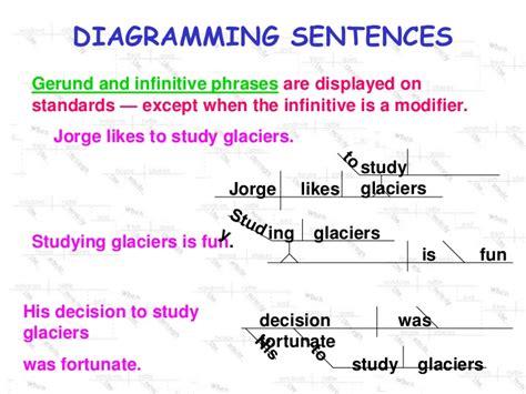 diagramming infinitives diagramming infinitive phrases 28 images diagramming