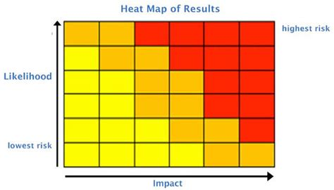 The Value Of Heat Maps In Risk Reporting By Norman Marks Sales Heat Map Template