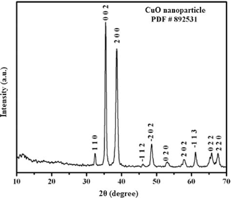 xrd pattern for copper oxide xrd pattern of copper oxide nanoparticles