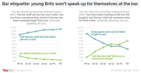 Brits Wont Back Up by Yougov Brits Won T Speak Up For Themselves At The Bar