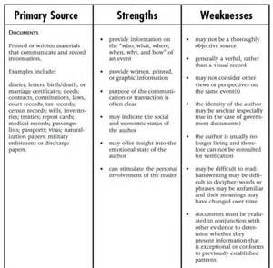 Strengths and weaknesses in interview list examples person