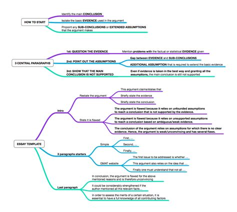Awa Essay Template mind maps for gmat awa da s