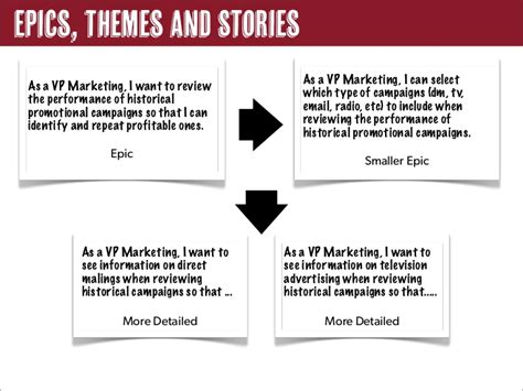 themes epics and stories effective user stories