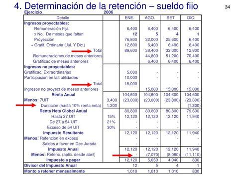 sueldos asimilados 2016 formato de retenciones de sueldos y salarios 2016