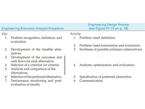 design problem definition engineering economy and the design process