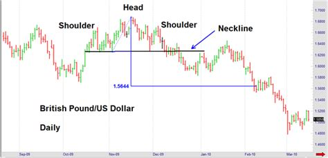 reversal patterns in stock price behavior head and shoulders reversal pattern predicts how far a