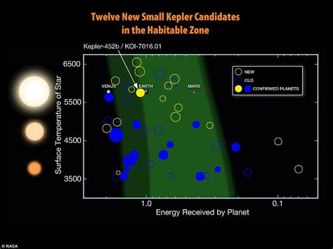 New Der One Way 4 Warna earth 2 0 kepler 452b is most similar planet to ours