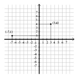 exle of x axis coordinate system and ordered pairs pre algebra introducing algebra mathplanet