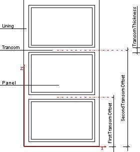define transom window ifcwindowliningproperties