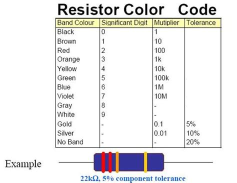 resistor color code wiki resistor color code graphic knowledge color codes colors and graphics