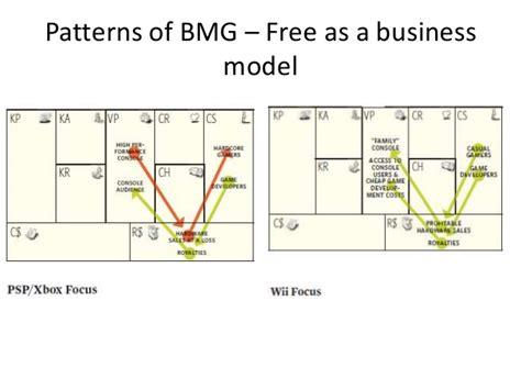 patterns business model generation patterns of business model generator