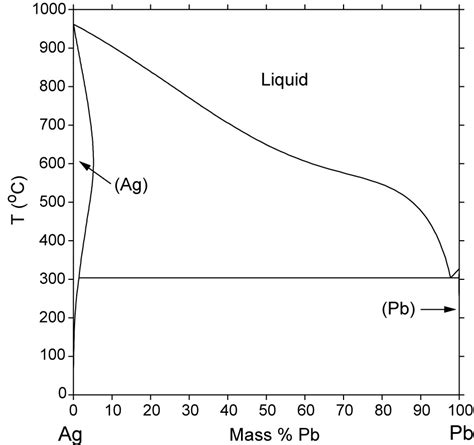 ag pb phase diagram computational thermodynamics