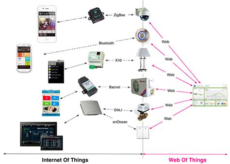 the relation between of things based smart home