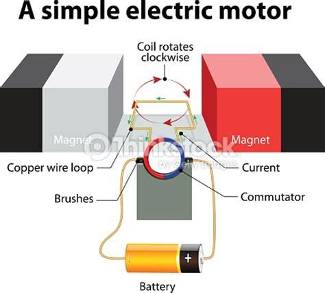 parts of simple electric motor simple electric motor vector diagram vector thinkstock