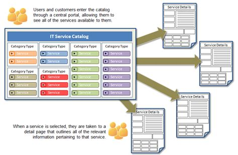 business service catalogue template itil building a service catalog in 4 steps part 1 of 3