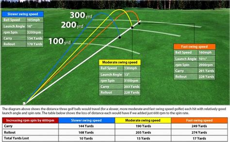 swing speed launch angle chart golf tips from the pro stephen hind at the remuera golf