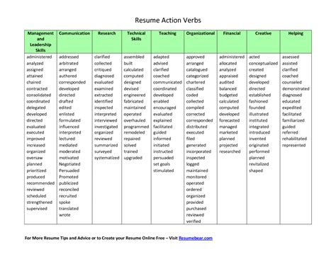 resume exles verbs for resumes exles power verbs for resume words list