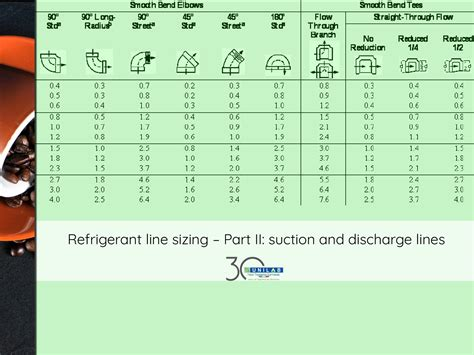 refrigerant  sizing part ii suction  discharge