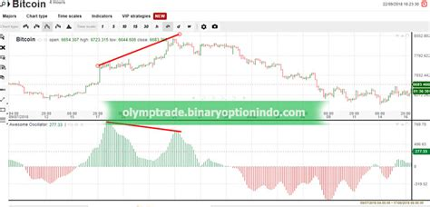 indikator awesome oscillator ao olymp trade indonesia