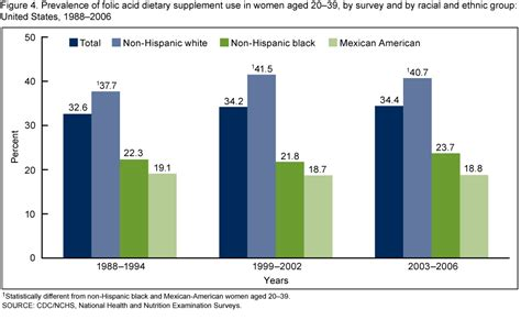 supplement use statistics products data briefs number 61 april 2011
