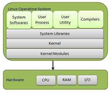 tutorialspoint kernel operating system this is all about os