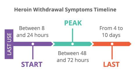 Methadone Detox Withdrawal Timeline by Heroin Withdrawal Symptoms Causes Timeline For Dope