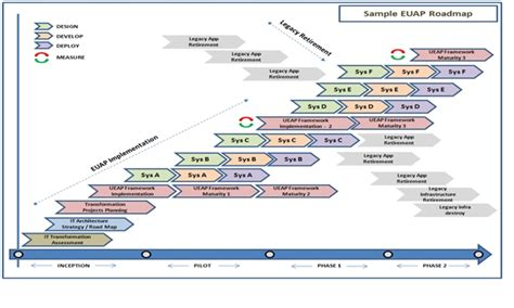 Enterprise Architecture Roadmap Template by 30 Enterprise Architecture Roadmap Template How To Build