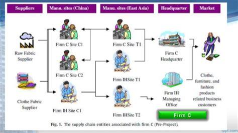 cadena de suministro vsm ejemplo de una cadena de suministro
