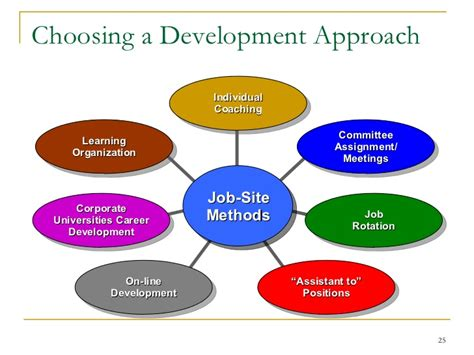 a process developing a new approach to living books career planning development for employees